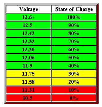 this is handy charge showing what the battery dc voltage reading is verses  what the charge state is  this is not exact but will give you a good idea  what is