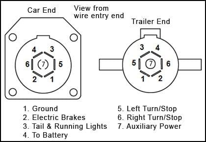 on jayco 7 way trailer wiring diagram
