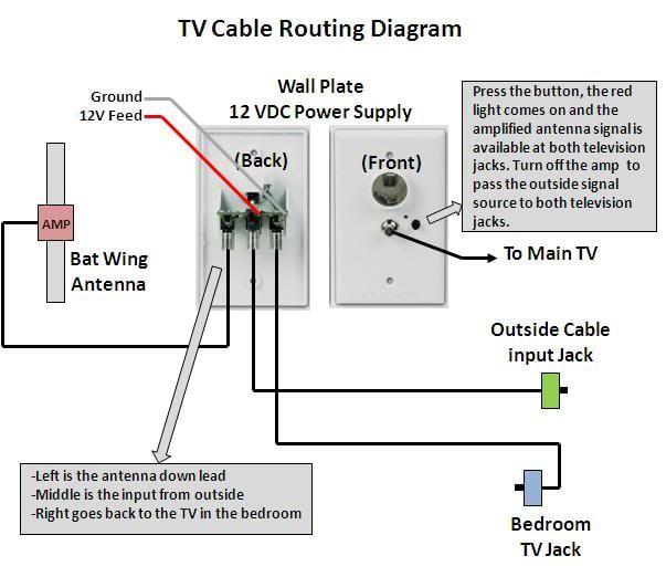 TV Antenna Maintenance? - Jayco RV Owners Forum