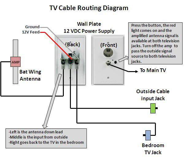 Awesome Cable Tv Wiring Diagrams Ideas - Everything You Need to Know ...