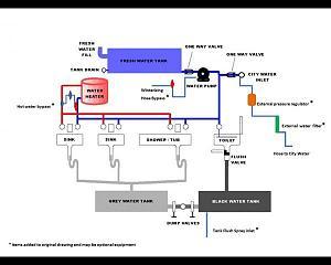 Understanding Plumbing System Jayco Rv Owners Forum