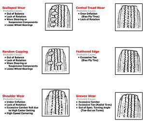 Click Image For Larger Version Name Tire Wear Chart Jpg Views 18 Size
