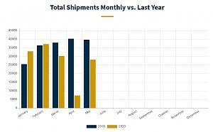 RV shipments May 2020.jpg