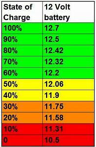 2020 camper battery volt chart.jpg