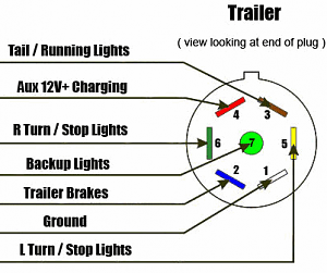Click image for larger version  Name:7-Way-RV-Style-Trailer-Plug-Wiring-Diagram-2.png Views:6 Size:21.8 KB ID:73580