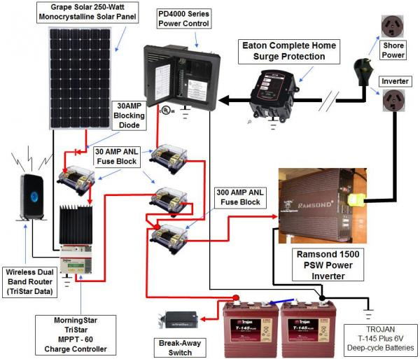 """Here is my """"OLD"""" diagram of how SOLAR was incorporated into our EAGLES existing TT wiring... utilizing (1) SOLAR panel, a SOLAR charge controller and an inverter.  (2) 6 volt batteries, I will be updating this diagram soon."""