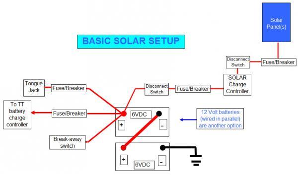 Basic SOLAR Wiring