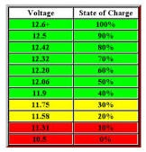 Battery condition chart ( resting voltage )