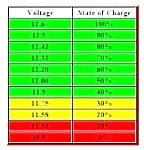 Battery condition chart ( resting voltage )  Source: Internet site......?