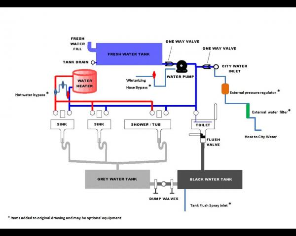 Typical RV water system with optional components