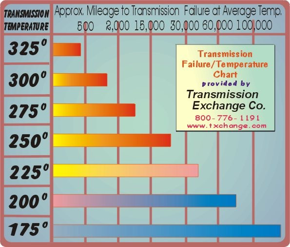 Transmission temp limits